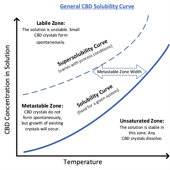 General CBD Solubility Curve