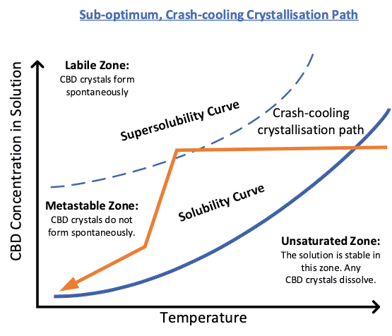 CBD sub-optimum crash-cooling crystallization path