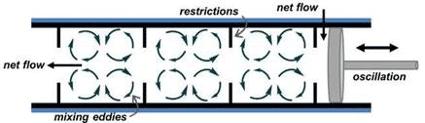 CBD Process – NiTech continuous oscillatory baffled crystalliser (COBC) diagram