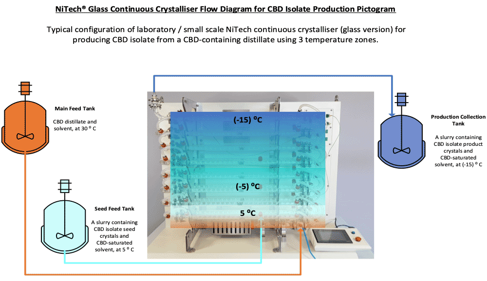 CBD Process – NiTech continuous oscillatory baffled crystalliser (COBC) flow diagram