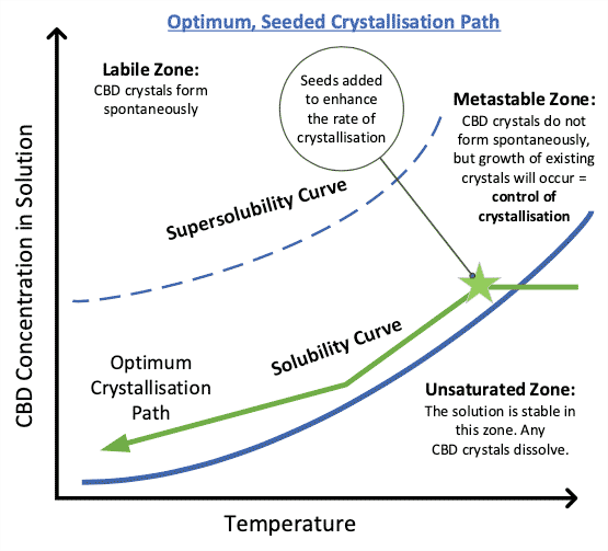 CBD optimum seeded crystallization path